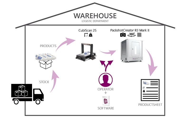 Time to market warehouse PackshotCreator Cubiscan