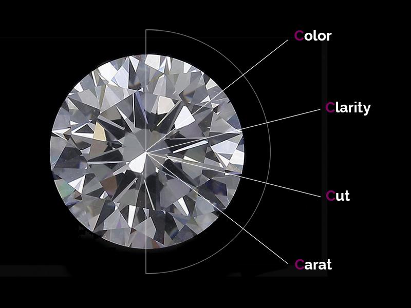 4C's quality of diamonds